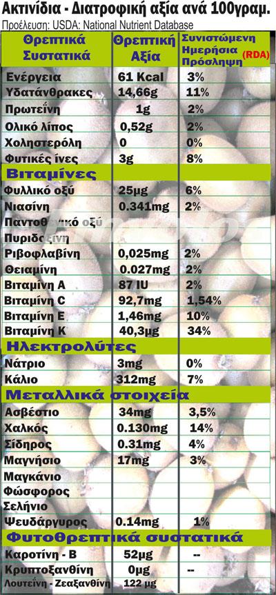 Αποτέλεσμα εικόνας για ακτινίδιο στη διατροφή σας: